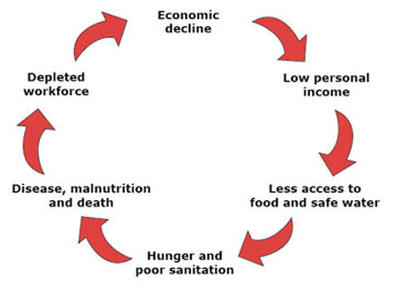 """stuck in the poverty cycle The cycle of poverty is not inevitable   their stories show us how social reproduction—in which children are """"stuck"""" in the same social class as their ."""